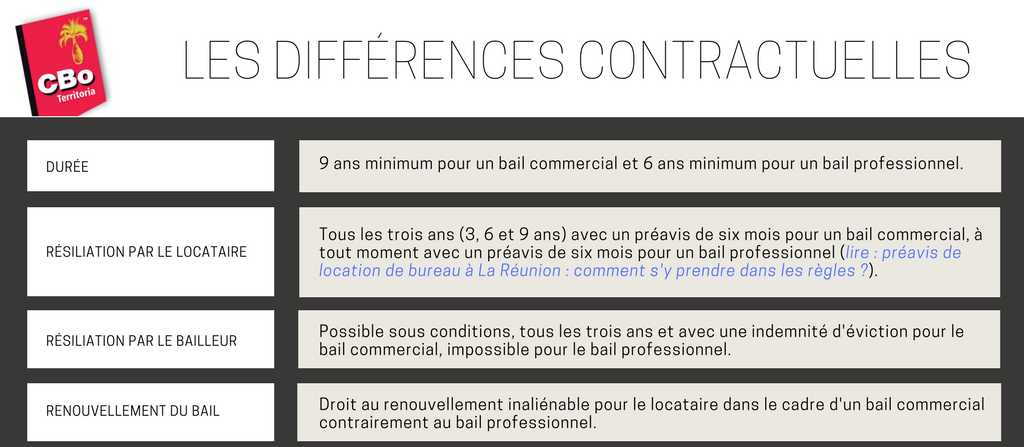 local-professionnel-local-commercial-differences-contractuelles-1.png