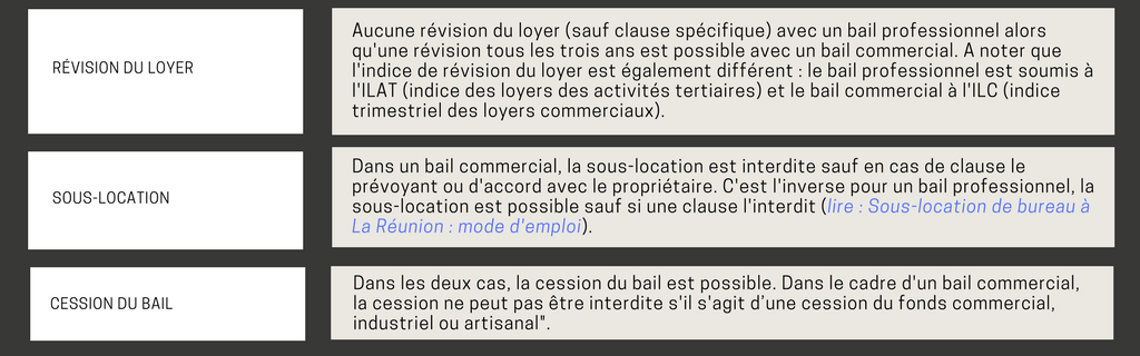 local-professionnel-local-commercial-differences-contractuelles-2.png